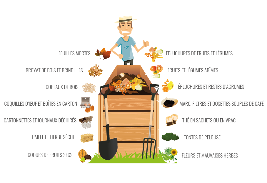 compostage - Photo
